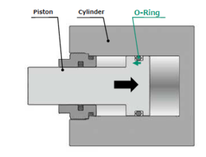 O-Ring Cylinder Piston