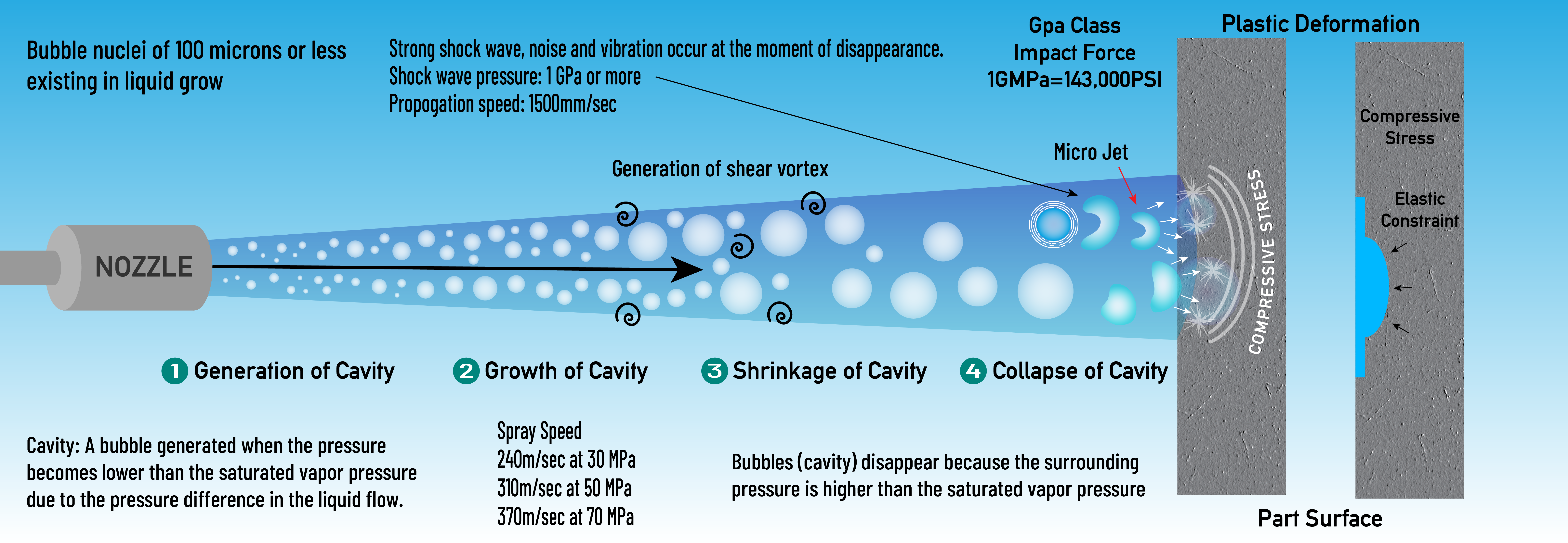 Illustration of shotless water peening