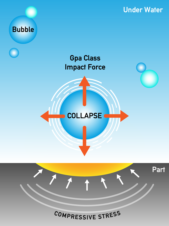 illustration of cavitation water jet peening